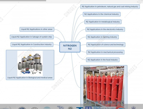 13 uses of nitrogen (N2) in the chemical industry, petroleum industry, electronics industry, food industry, metal smelting and processing industry